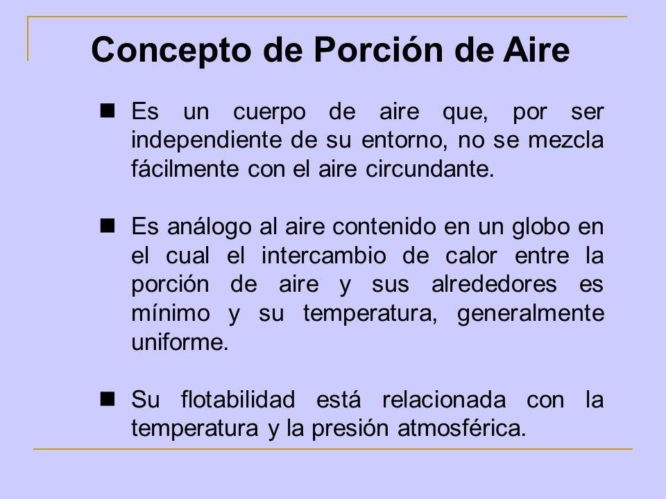 Concepto de Porción de Aire Es un cuerpo de aire que, por ser independiente de su entorno, no se mezcla fácilmente con el aire circundante. Es análogo