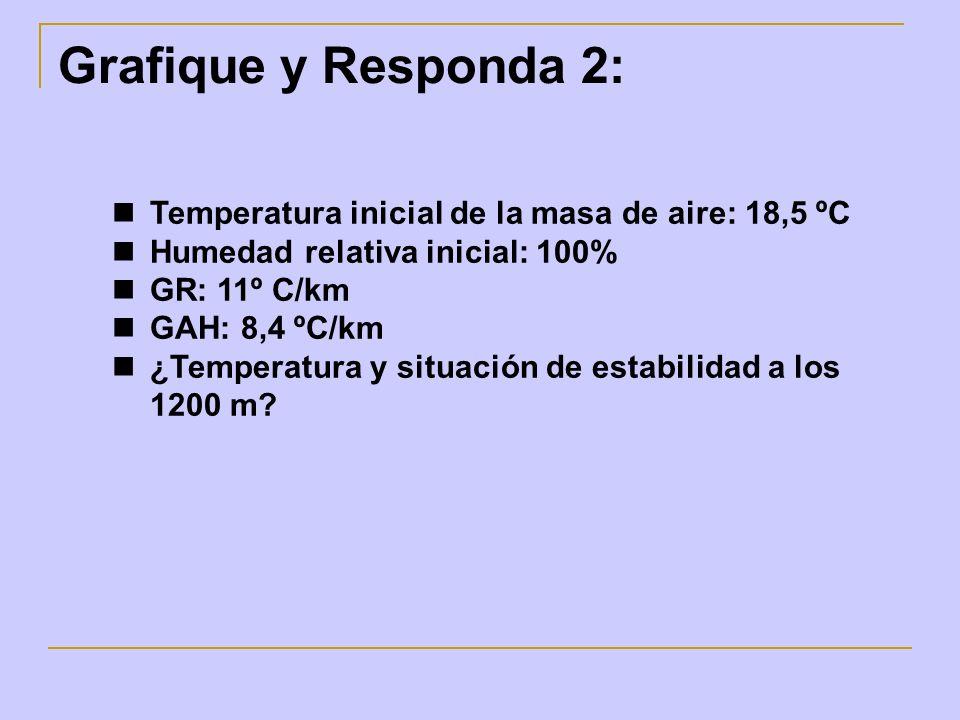 Grafique y Responda 2: Temperatura inicial de la masa de aire: 18,5 ºC Humedad relativa inicial: 100% GR: 11º C/km GAH: 8,4 ºC/km ¿Temperatura y situa