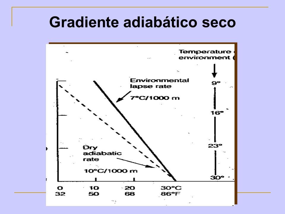 Grafique y calcule 1: Temperatura inicial de la masa de aire: 23 ºC Humedad relativa inicial: 75% GR: -7 º C/km GAH: -6,5º C/km Altura de condensación: 780 m ¿Temperatura y situación de estabilidad a los 2.200 m de altura?