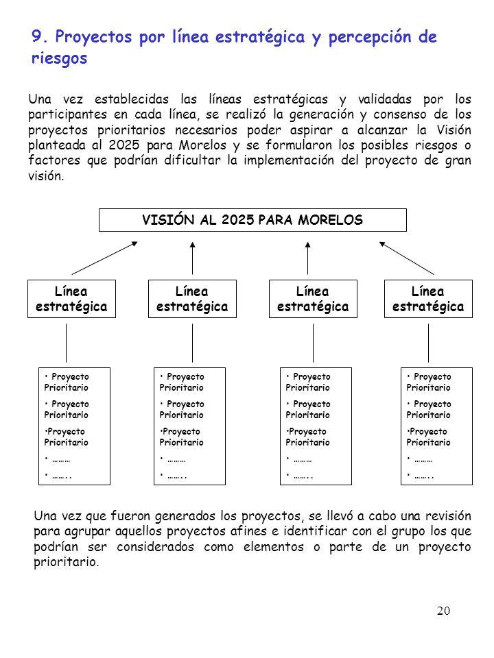 20 9. Proyectos por línea estratégica y percepción de riesgos Una vez establecidas las líneas estratégicas y validadas por los participantes en cada l