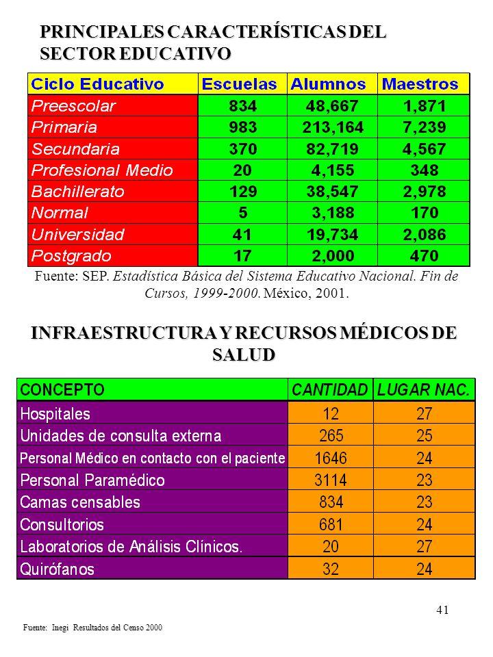 41 PRINCIPALES CARACTERÍSTICAS DEL SECTOR EDUCATIVO INFRAESTRUCTURA Y RECURSOS MÉDICOS DE SALUD Fuente: SEP. Estadística Básica del Sistema Educativo