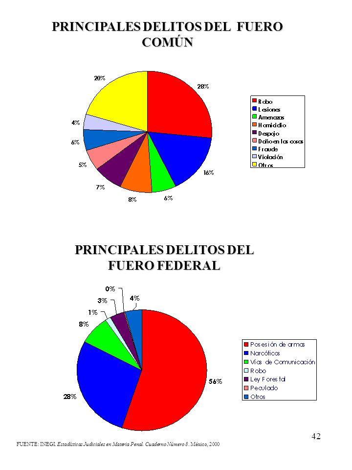 42 PRINCIPALES DELITOS DEL FUERO COMÚN FUENTE: INEGI. Estadísticas Judiciales en Materia Penal. Cuaderno Número 8. México, 2000 PRINCIPALES DELITOS DE