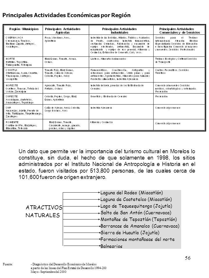 56 Principales Actividades Económicas por Región Laguna del Rodeo (Miacatlán) Laguna de Coatetelco (Miacatlán) Lago de Tequesquitengo (Jojutla) Salto