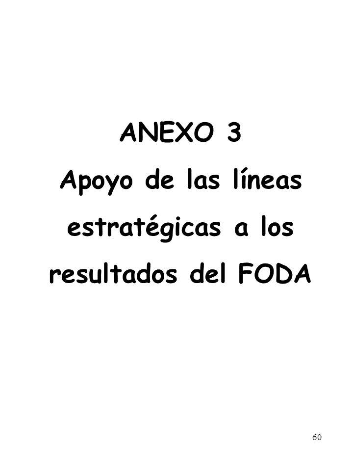 60 ANEXO 3 Apoyo de las líneas estratégicas a los resultados del FODA