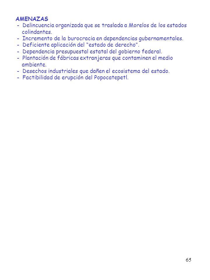 65 AMENAZAS - Delincuencia organizada que se traslada a Morelos de los estados colindantes. - Incremento de la burocracia en dependencias gubernamenta