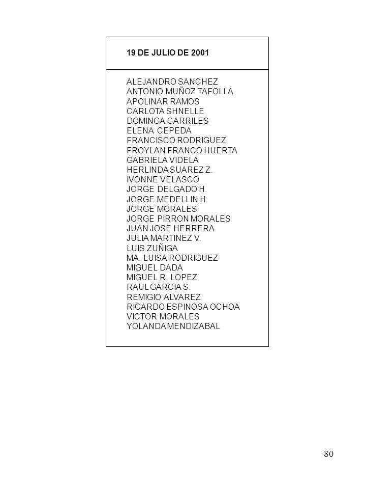 80 19 DE JULIO DE 2001 ALEJANDRO SANCHEZ ANTONIO MUÑOZ TAFOLLA APOLINAR RAMOS CARLOTA SHNELLE DOMINGA CARRILES ELENA CEPEDA FRANCISCO RODRIGUEZ FROYLAN FRANCO HUERTA GABRIELA VIDELA HERLINDA SUAREZ Z.