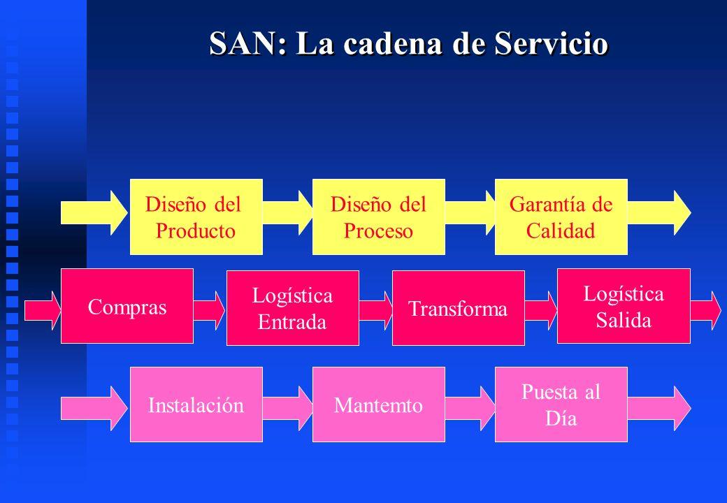 SAN: La cadena de Servicio Diseño del Producto Diseño del Proceso Garantía de Calidad InstalaciónMantemto Puesta al Día Compras Logística Entrada Tran