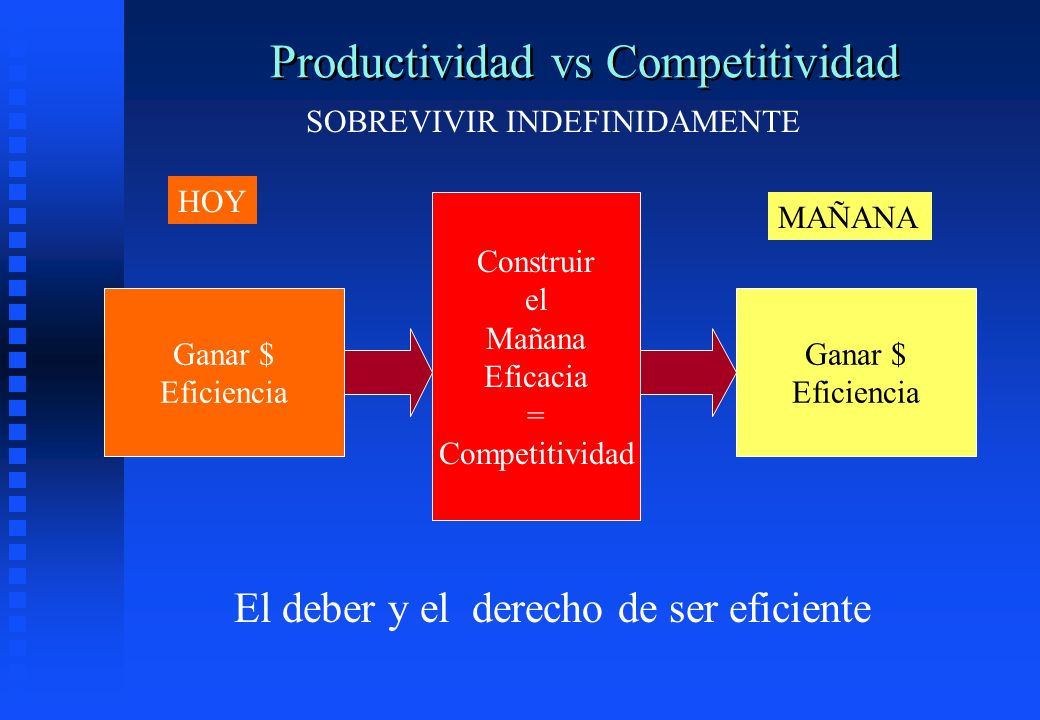 Productividad vs Competitividad Ganar $ Eficiencia HOY SOBREVIVIR INDEFINIDAMENTE El deber y el derecho de ser eficiente MAÑANA Ganar $ Eficiencia Con