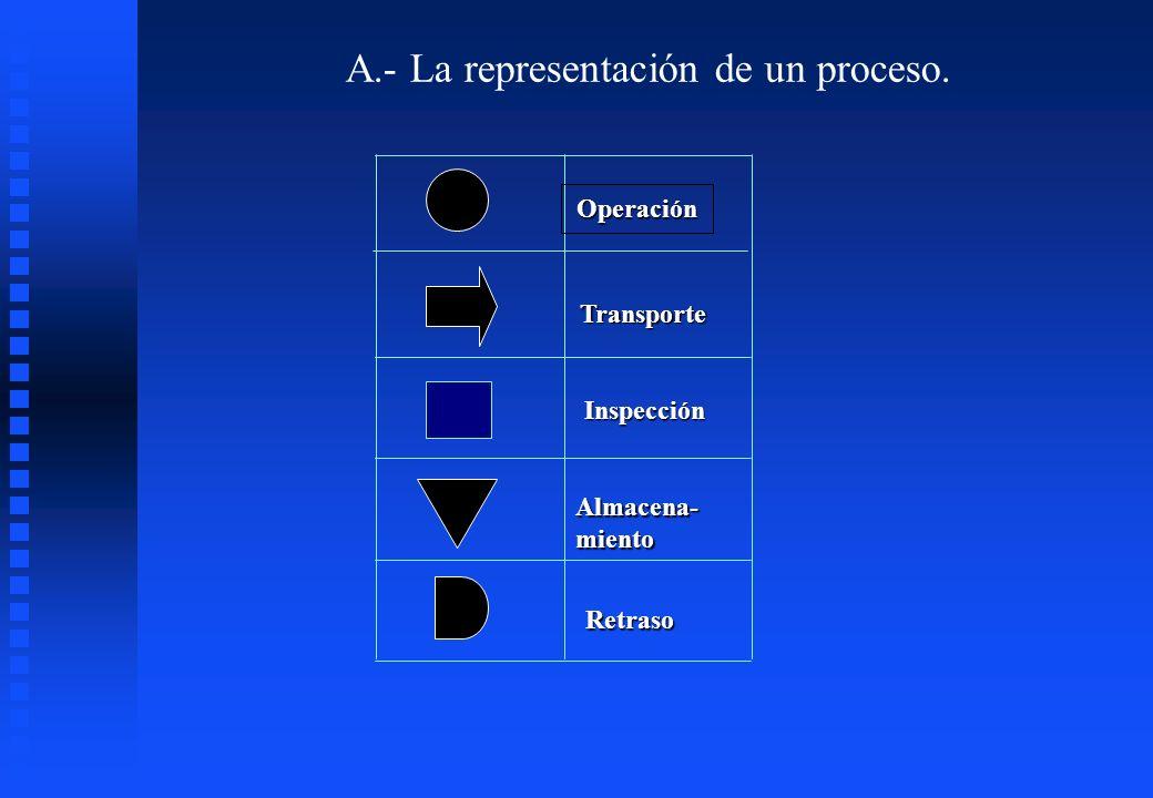 A.- La representación de un proceso. Operación Inspección Transporte Almacena-miento Retraso