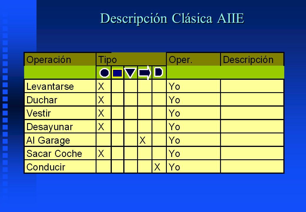 Descripción Clásica AIIE