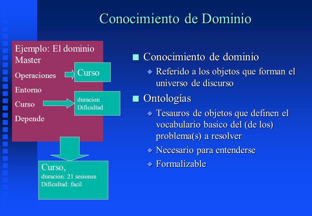 Conocimiento de Dominio n Conocimiento de dominio u Referido a los objetos que forman el universo de discurso n Ontologías u Tesauros de objetos que d