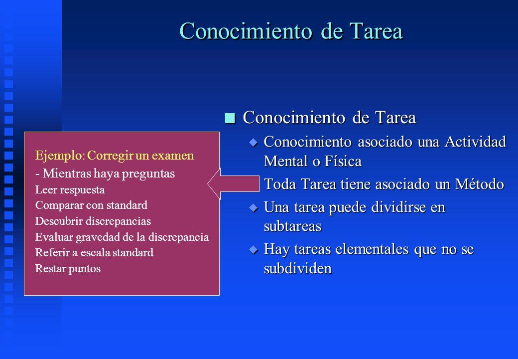 Conocimiento de Tarea n Conocimiento de Tarea u Conocimiento asociado una Actividad Mental o Física u Toda Tarea tiene asociado un Método u Una tarea