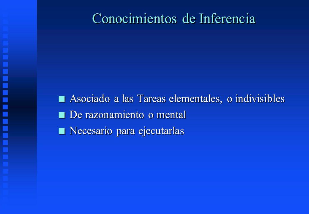 Conocimientos de Inferencia n Asociado a las Tareas elementales, o indivisibles n De razonamiento o mental n Necesario para ejecutarlas