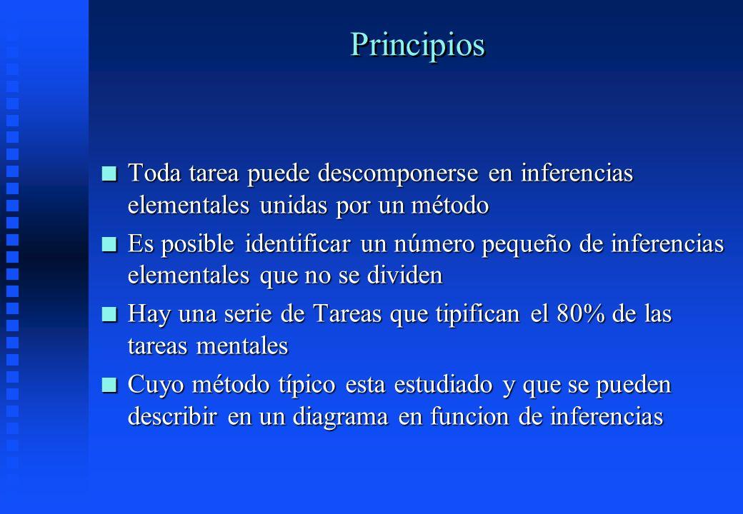 Principios n Toda tarea puede descomponerse en inferencias elementales unidas por un método n Es posible identificar un número pequeño de inferencias
