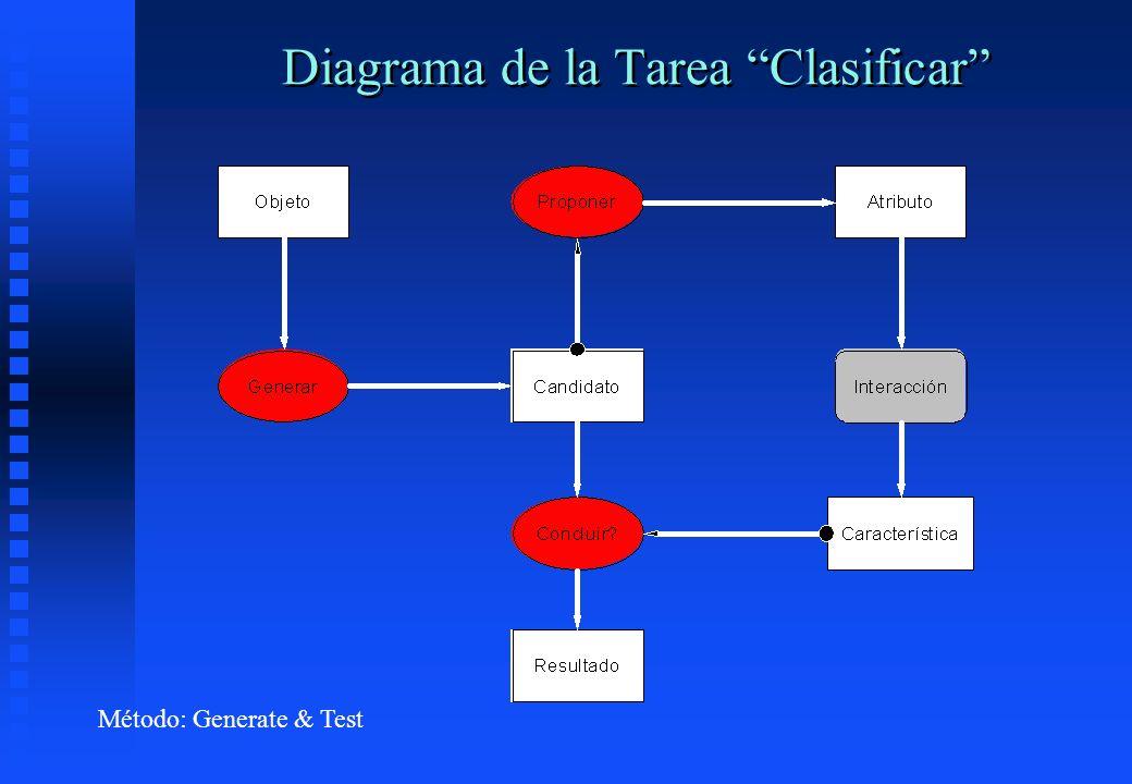 Diagrama de la Tarea Clasificar Método: Generate & Test