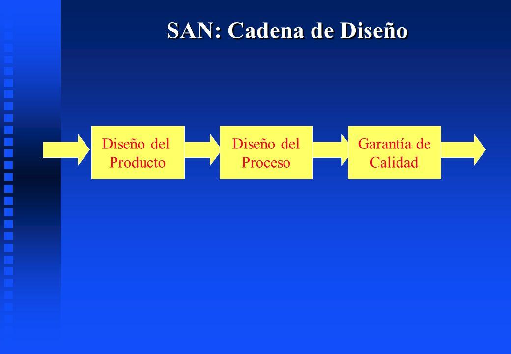 SAN: Cadena de Diseño Diseño del Producto Diseño del Proceso Garantía de Calidad