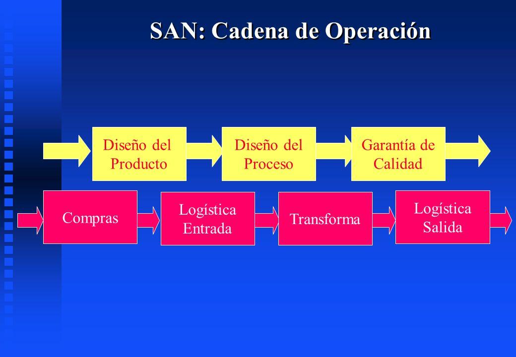 SAN: Cadena de Operación Diseño del Producto Diseño del Proceso Garantía de Calidad Compras Logística Entrada Transforma Logística Salida