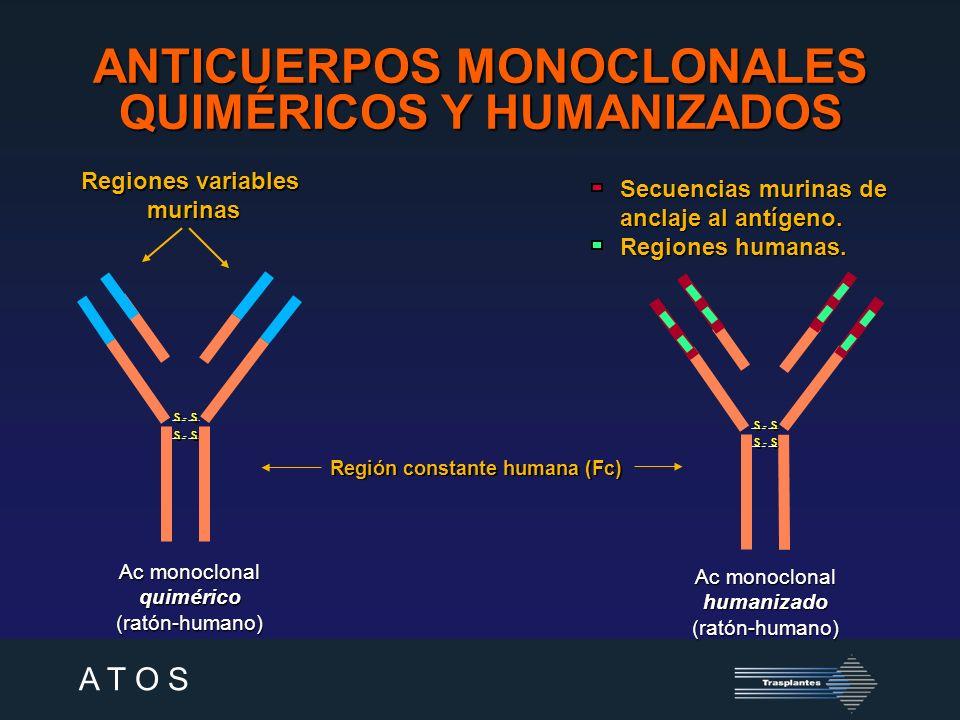 A T O S PAUTAS DE INDUCCIÓN ANTI-IL-2R QUIMÉRICO - BASILIXIMAB Kahan et al.