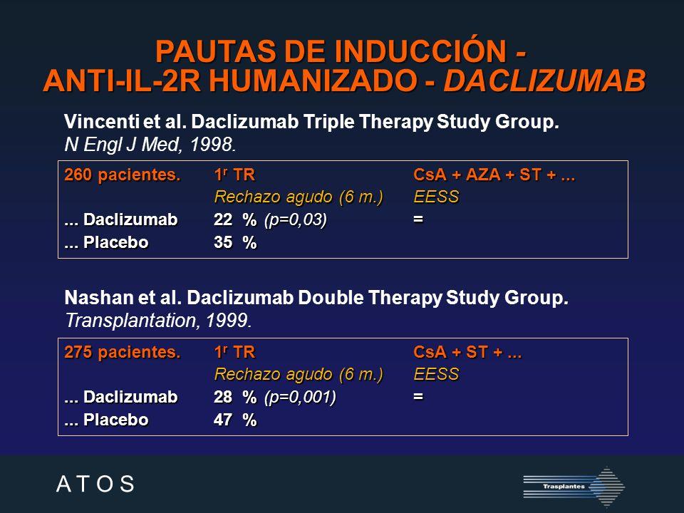 A T O S PAUTAS DE INDUCCIÓN ANTI-IL-2R QUIMÉRICOS Y HUMANIZADOS Útiles en la prevención del rechazo agudo Excelente tolerancia clínica Mínima XENOSENSIBILIZACION !!