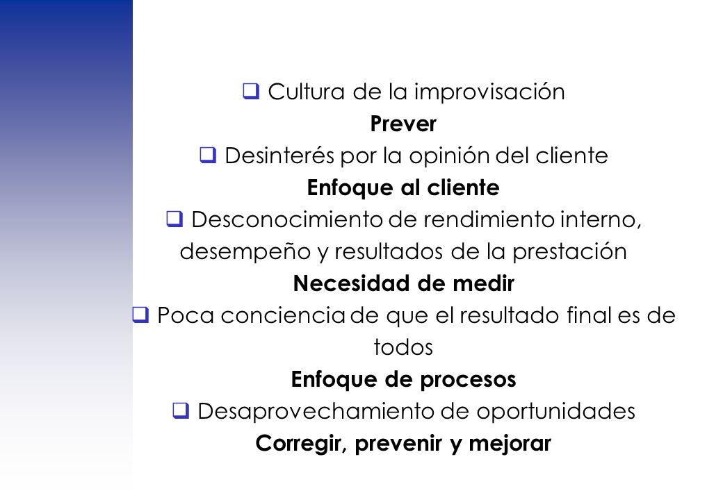 Cultura de la improvisación Prever Desinterés por la opinión del cliente Enfoque al cliente Desconocimiento de rendimiento interno, desempeño y result