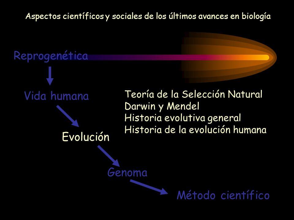 Aspectos científicos y sociales de los últimos avances en biología Reprogenética Vida humana Evolución Genoma Método científico Teoría de la Selección