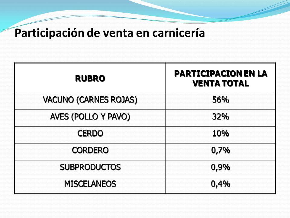 Participación de venta en carnicería RUBRO PARTICIPACION EN LA VENTA TOTAL VACUNO (CARNES ROJAS) 56% AVES (POLLO Y PAVO) 32% CERDO10% CORDERO0,7% SUBP