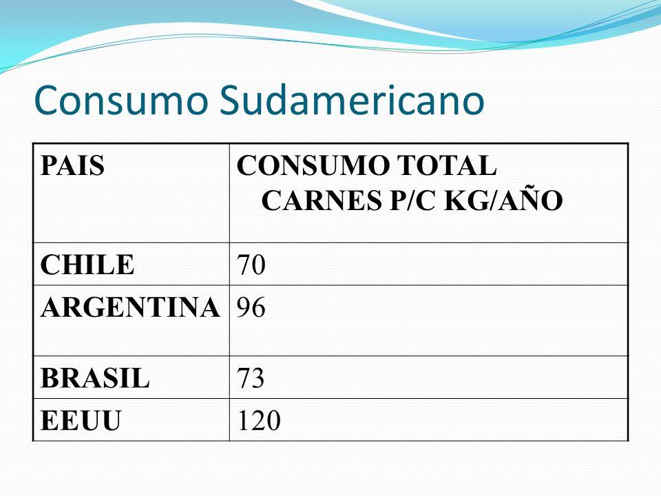 Consumo Sudamericano PAISCONSUMO TOTAL CARNES P/C KG/AÑO CHILE70 ARGENTINA96 BRASIL73 EEUU120