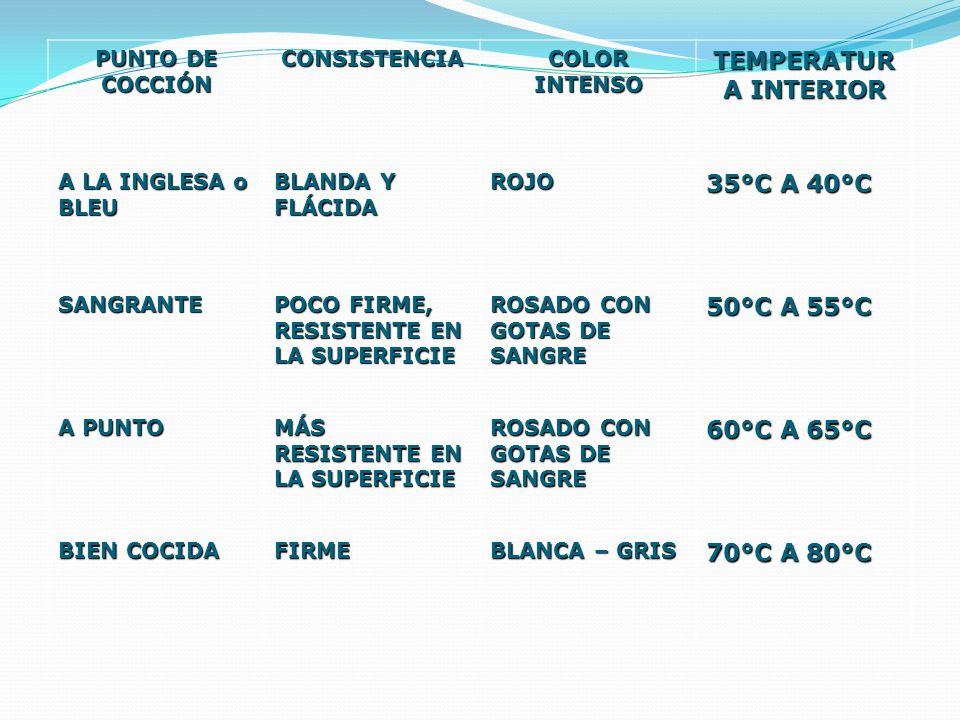 PUNTO DE COCCIÓN CONSISTENCIA COLOR INTENSO TEMPERATUR A INTERIOR A LA INGLESA o BLEU BLANDA Y FLÁCIDA ROJO 35°C A 40°C SANGRANTE POCO FIRME, RESISTEN