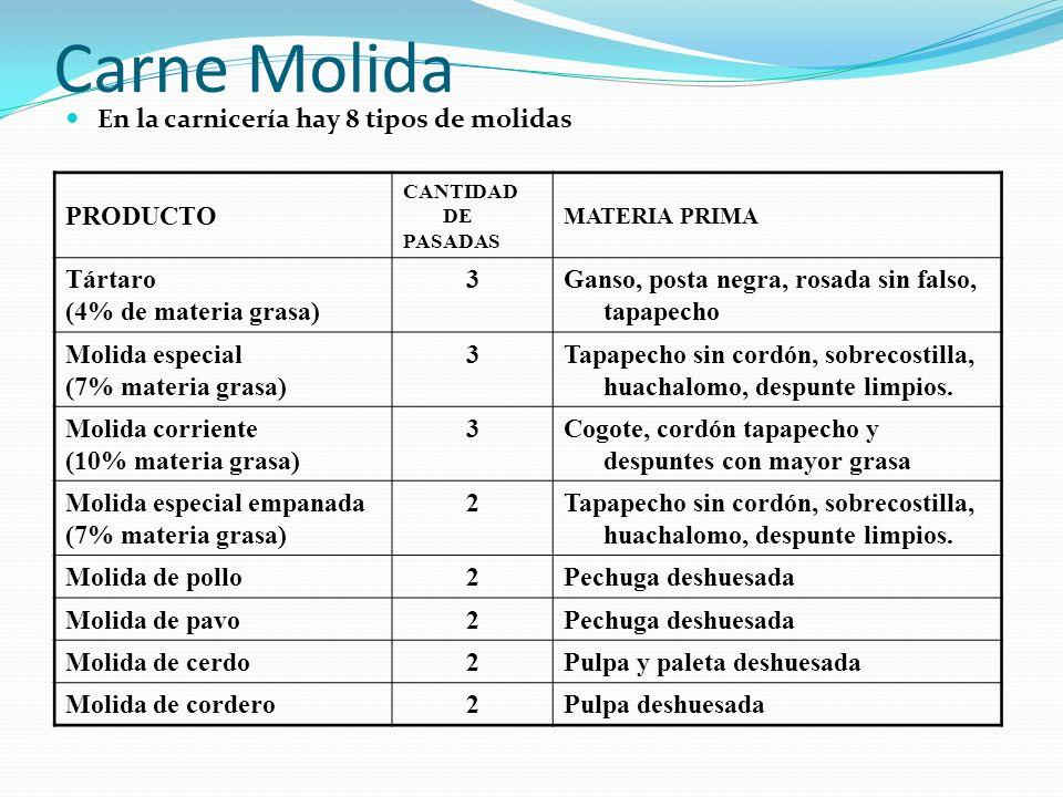 Carne Molida En la carnicería hay 8 tipos de molidas PRODUCTO CANTIDAD DE PASADAS MATERIA PRIMA Tártaro (4% de materia grasa) 3Ganso, posta negra, ros