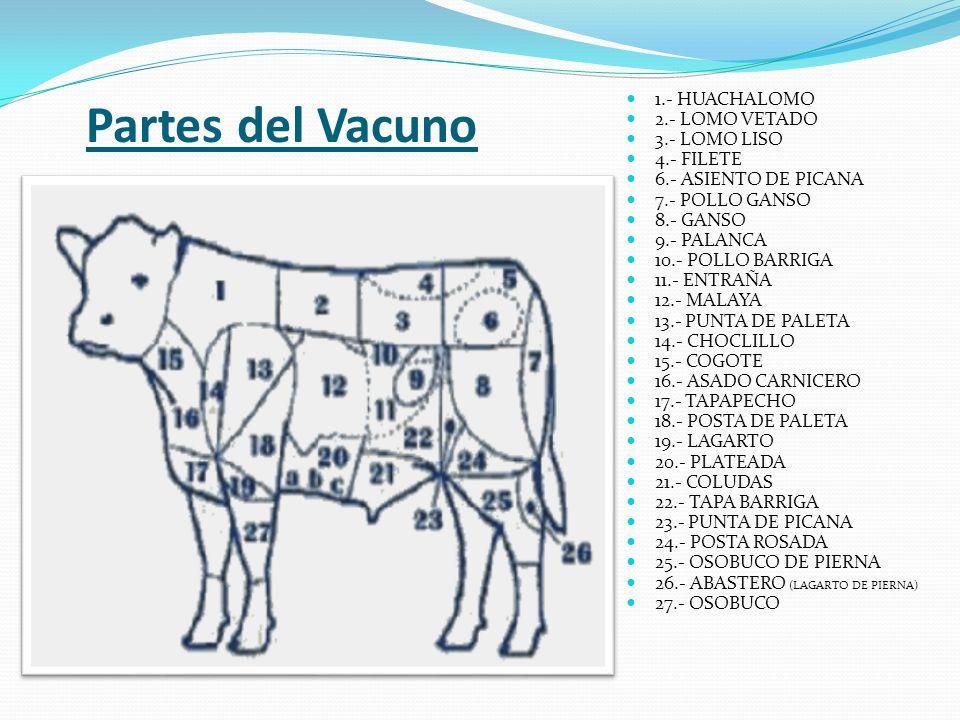 Partes del Vacuno 1.- HUACHALOMO 2.- LOMO VETADO 3.- LOMO LISO 4.- FILETE 6.- ASIENTO DE PICANA 7.- POLLO GANSO 8.- GANSO 9.- PALANCA 10.- POLLO BARRI