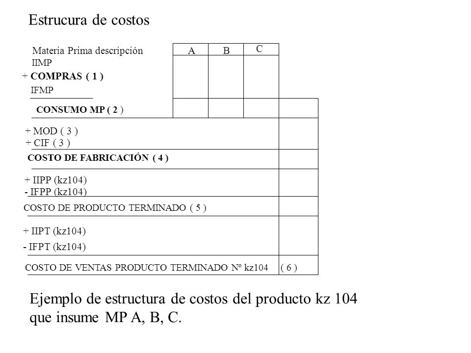 IIMP + COMPRAS ( 1 ) CONSUMO MP ( 2 ) + MOD ( 3 ) + CIF ( 3 ) + IIPP (kz104) - IFPP (kz104) + IIPT (kz104) - IFPT (kz104) COSTO DE VENTAS PRODUCTO TER