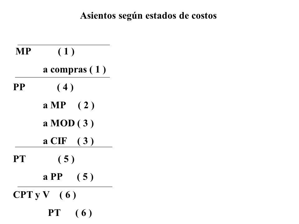 Asientos según estados de costos MP ( 1 ) a compras ( 1 ) PP ( 4 ) a MP ( 2 ) a MOD ( 3 ) a CIF ( 3 ) PT ( 5 ) a PP ( 5 ) CPT y V ( 6 ) PT ( 6 )