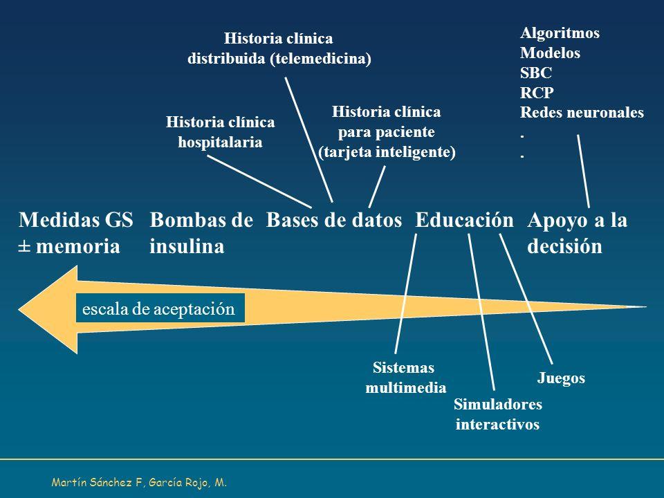 Martín Sánchez F, García Rojo, M. escala de aceptación Historia clínica distribuida (telemedicina) Historia clínica hospitalaria Historia clínica para