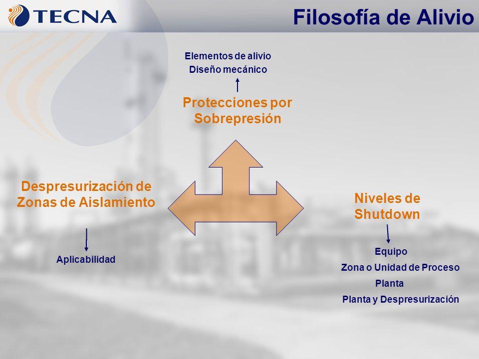Filosofía de Alivio Protecciones por Sobrepresión Despresurización de Zonas de Aislamiento Niveles de Shutdown Diseño mecánico Elementos de alivio Equ
