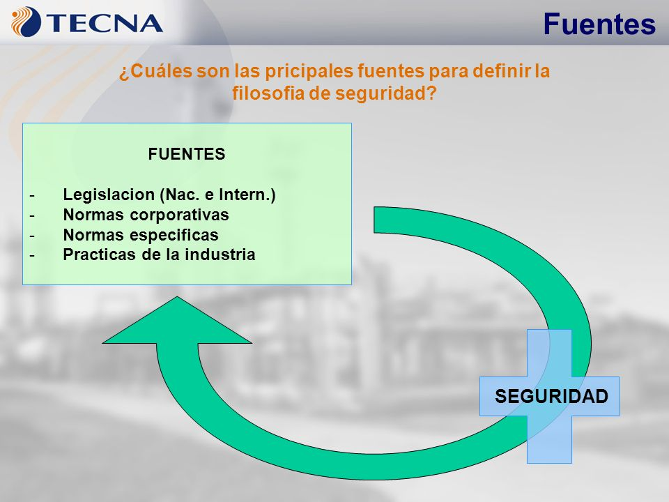 Fuentes FUENTES -Legislacion (Nac. e Intern.) -Normas corporativas -Normas especificas -Practicas de la industria ¿Cuáles son las pricipales fuentes p