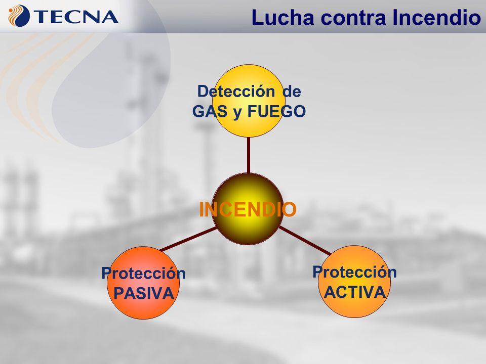Lucha contra Incendio INCENDIO Detección de GAS y FUEGO Protección ACTIVA Protección PASIVA
