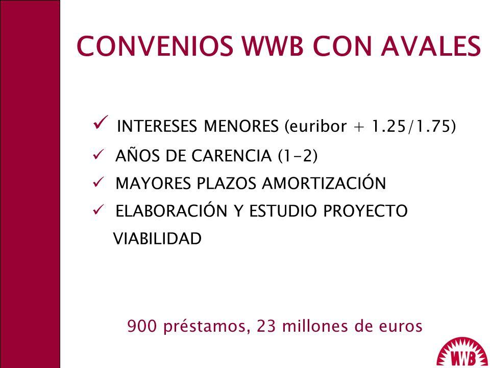 CONVENIOS WWB CON AVALES INTERESES MENORES (euribor + 1.25/1.75) AÑOS DE CARENCIA (1-2) MAYORES PLAZOS AMORTIZACIÓN ELABORACIÓN Y ESTUDIO PROYECTO VIA