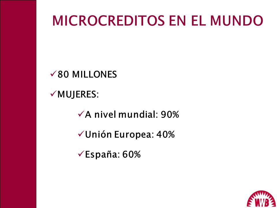 80 MILLONES MUJERES: A nivel mundial: 90% Unión Europea: 40% España: 60% MICROCREDITOS EN EL MUNDO