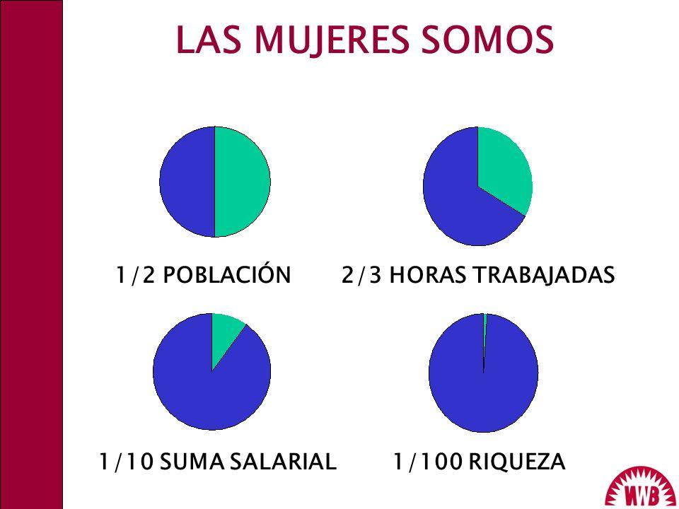 LAS MUJERES SOMOS 1/2 POBLACIÓN2/3 HORAS TRABAJADAS 1/10 SUMA SALARIAL1/100 RIQUEZA WWB