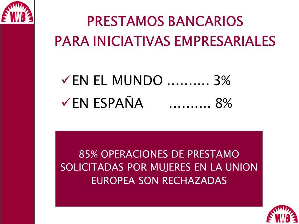 PRESTAMOS BANCARIOS PARA INICIATIVAS EMPRESARIALES EN EL MUNDO.......... 3% EN ESPAÑA.......... 8% 85% OPERACIONES DE PRESTAMO SOLICITADAS POR MUJERES