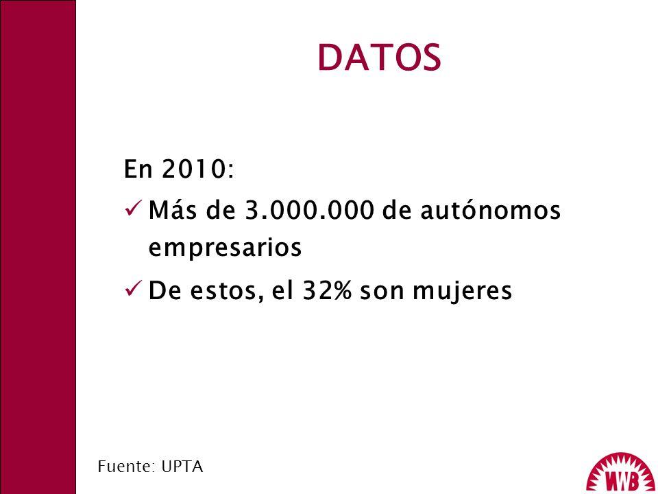DATOS En 2010: Más de 3.000.000 de autónomos empresarios De estos, el 32% son mujeres Fuente: UPTA