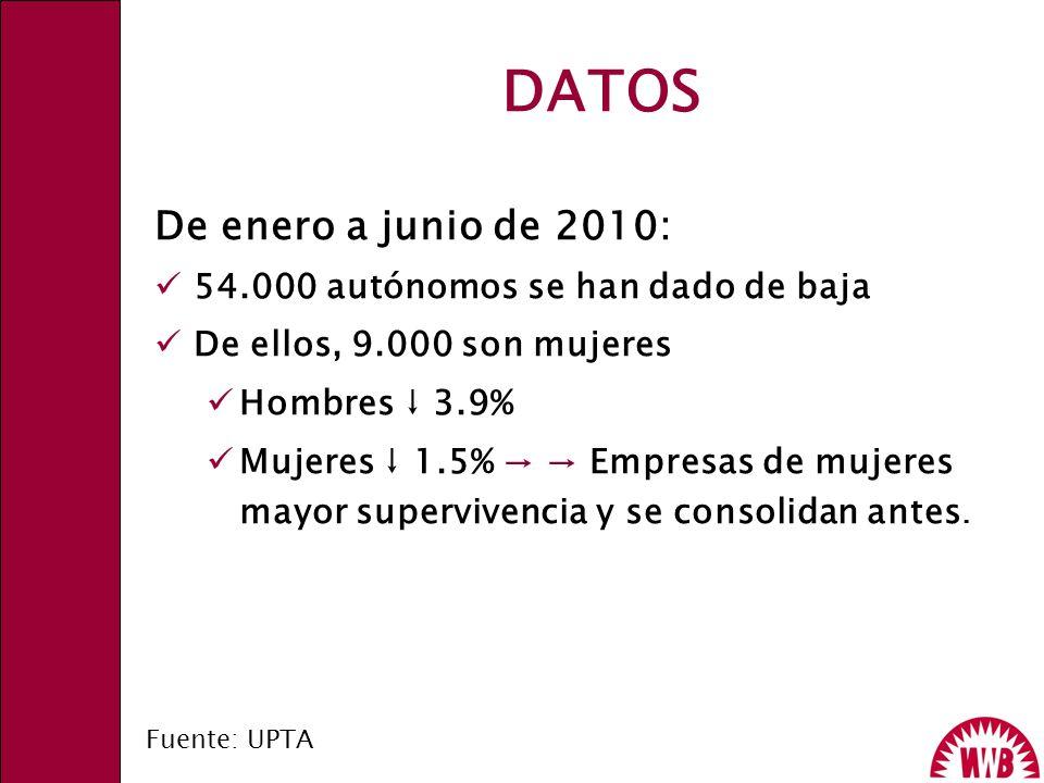 DATOS De enero a junio de 2010: 54.000 autónomos se han dado de baja De ellos, 9.000 son mujeres Hombres 3.9% Mujeres 1.5% Empresas de mujeres mayor s