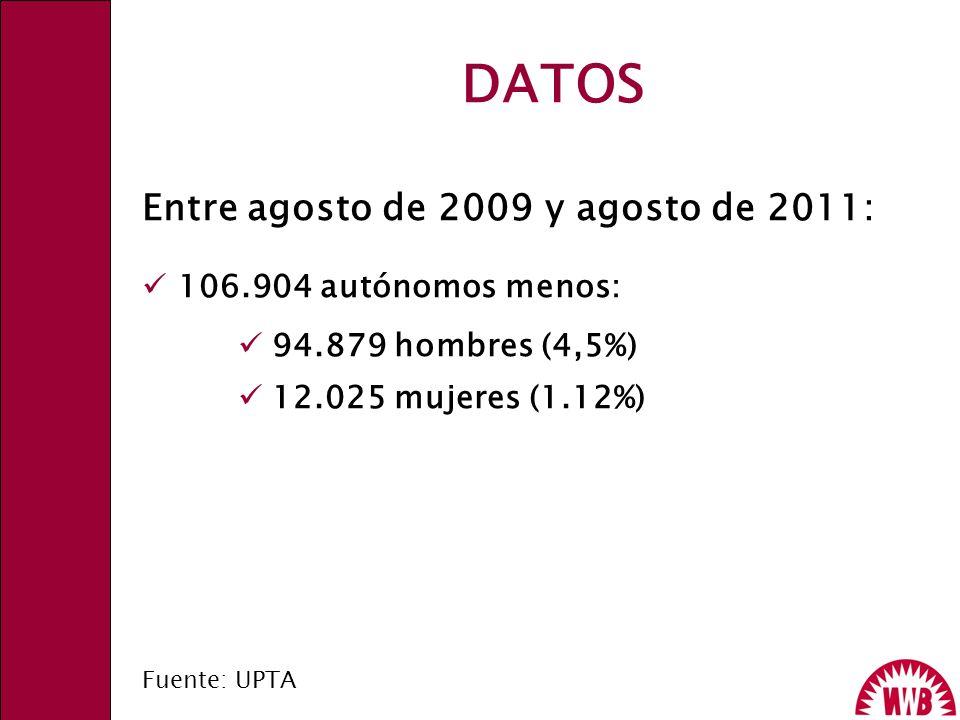 DATOS Entre agosto de 2009 y agosto de 2011: 106.904 autónomos menos: 94.879 hombres (4,5%) 12.025 mujeres (1.12%) Fuente: UPTA
