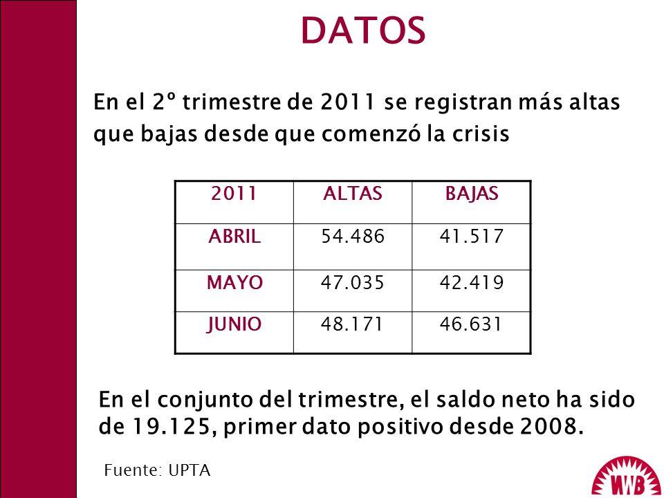 DATOS En el 2º trimestre de 2011 se registran más altas que bajas desde que comenzó la crisis 2011ALTASBAJAS ABRIL54.48641.517 MAYO47.03542.419 JUNIO4