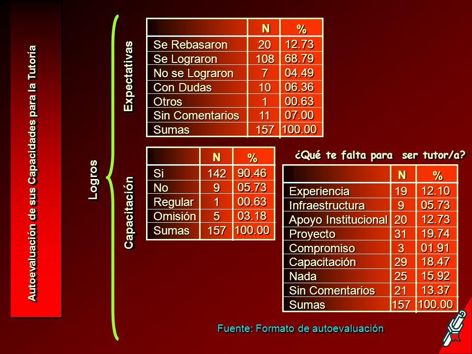 Fuente: Formato de autoevaluación MetodologíaMetodología N % 81.5313.3801.2703.82100.00 1282126157BuenasRegularMalasOmisiónTotales N % 50.9613.3803.1900.6309.5605.7314.6401.91100.00 802151159233157Adecuada Falto Tiempo Falto Compromiso Falto Autoaprendizaje DifícilesInadecuados Sin Comentarios No Corresponde Totales Actividades y Tareas Desarrolladas N % 06.3706.3742.6806.3718.4819.1000.67100.00 1010671029301157 Dinámica, Participativa Atractiva Novedosa AdecuadaInadecuada Con Dificultad Sin Comentarios No Corresponde Totales N % 72.6119.7500.6307.01100.00 11431111157BuenasRegularMalasOmisiónTotales