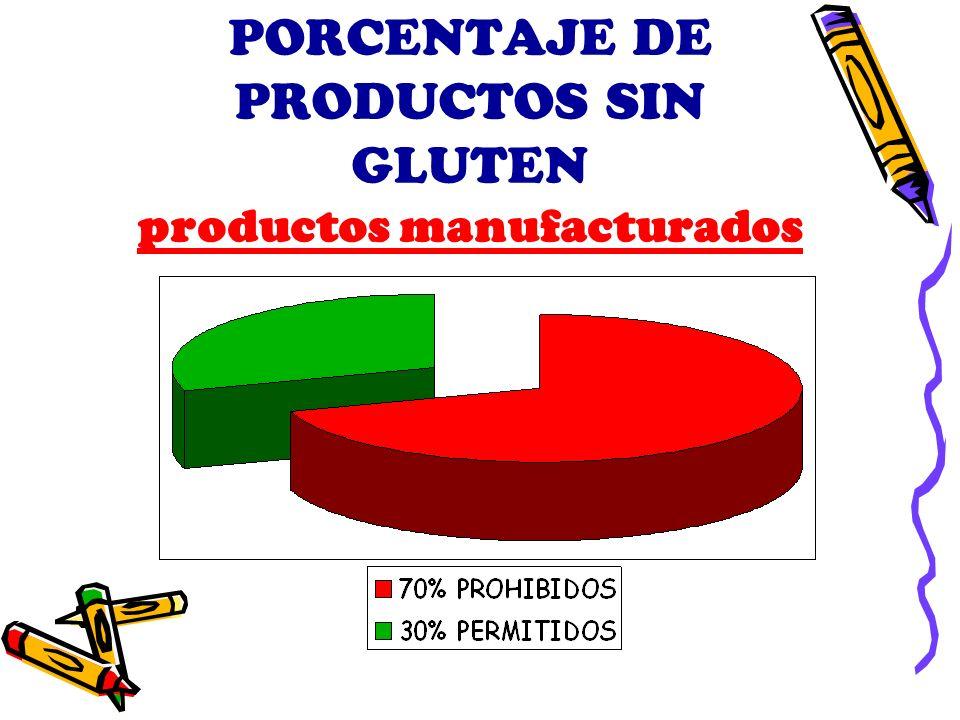 PORCENTAJE DE PRODUCTOS SIN GLUTEN productos manufacturados