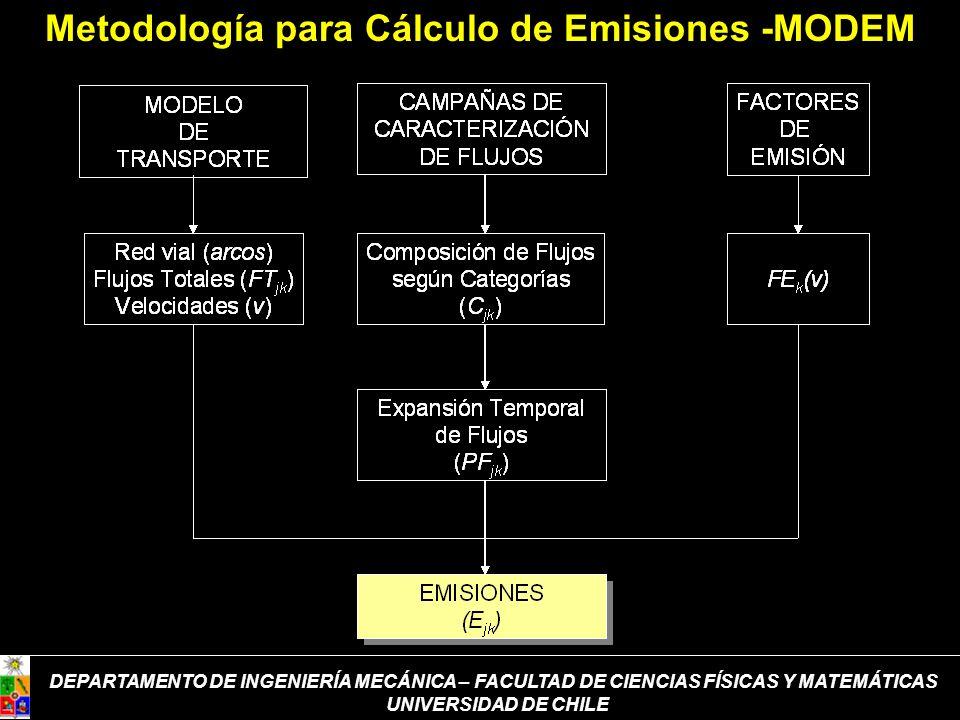 DEPARTAMENTO DE INGENIERÍA MECÁNICA – FACULTAD DE CIENCIAS FÍSICAS Y MATEMÁTICAS UNIVERSIDAD DE CHILE Metodología para Cálculo de Emisiones -MODEM