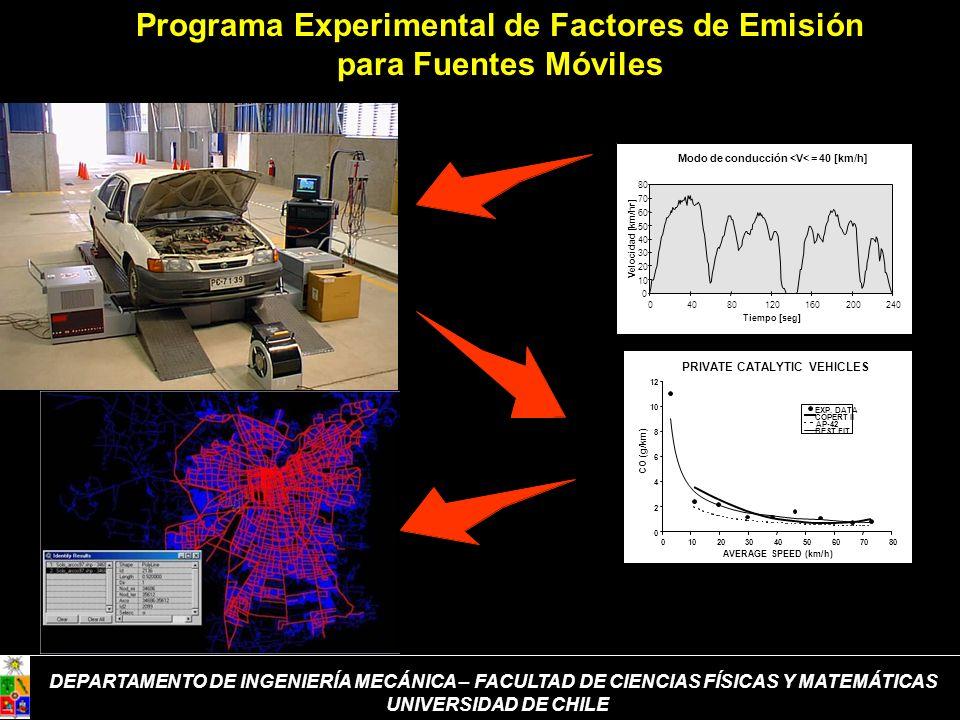 DEPARTAMENTO DE INGENIERÍA MECÁNICA – FACULTAD DE CIENCIAS FÍSICAS Y MATEMÁTICAS UNIVERSIDAD DE CHILE Programa Experimental de Factores de Emisión par