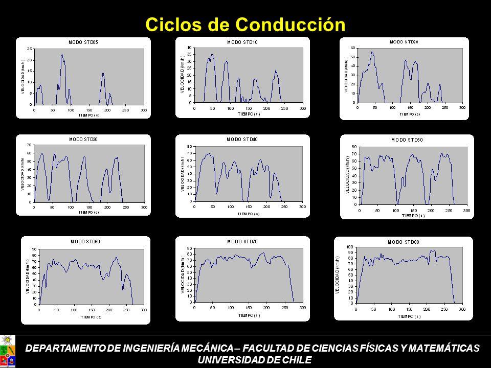 DEPARTAMENTO DE INGENIERÍA MECÁNICA – FACULTAD DE CIENCIAS FÍSICAS Y MATEMÁTICAS UNIVERSIDAD DE CHILE Ciclos de Conducción