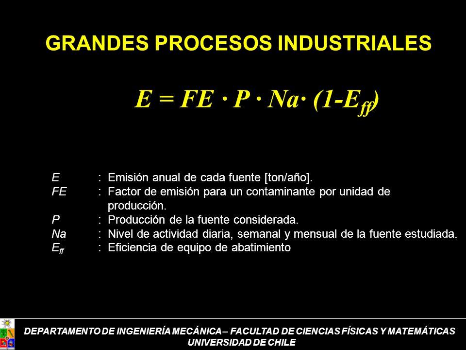 GRANDES PROCESOS INDUSTRIALES E = FE · P · Na· (1-E ff ) E: Emisión anual de cada fuente [ton/año]. FE: Factor de emisión para un contaminante por uni